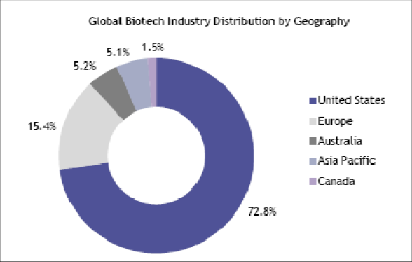 Global Biotech Industry