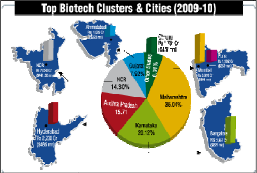 Top Biotech Clusters and cities
